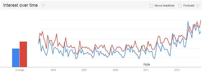 Surprising Trends in Interest in Data Science